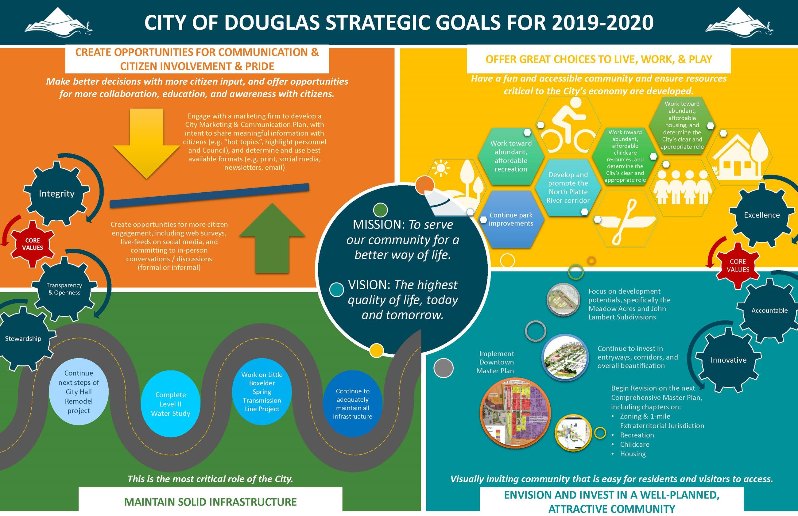 2019 Strategic Plan Infographic